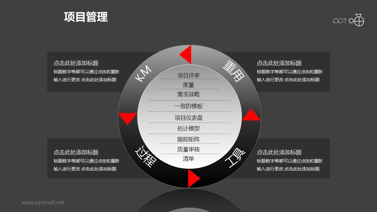 项目管理之项目优化循环递进关系图PPT模板素材