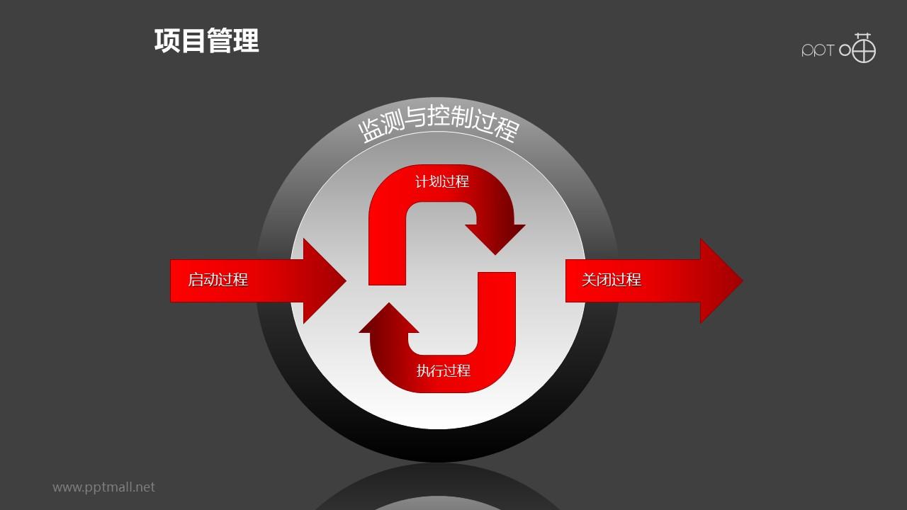 项目管理之监测与控制过程内部循环递进关系图PPT素材下载