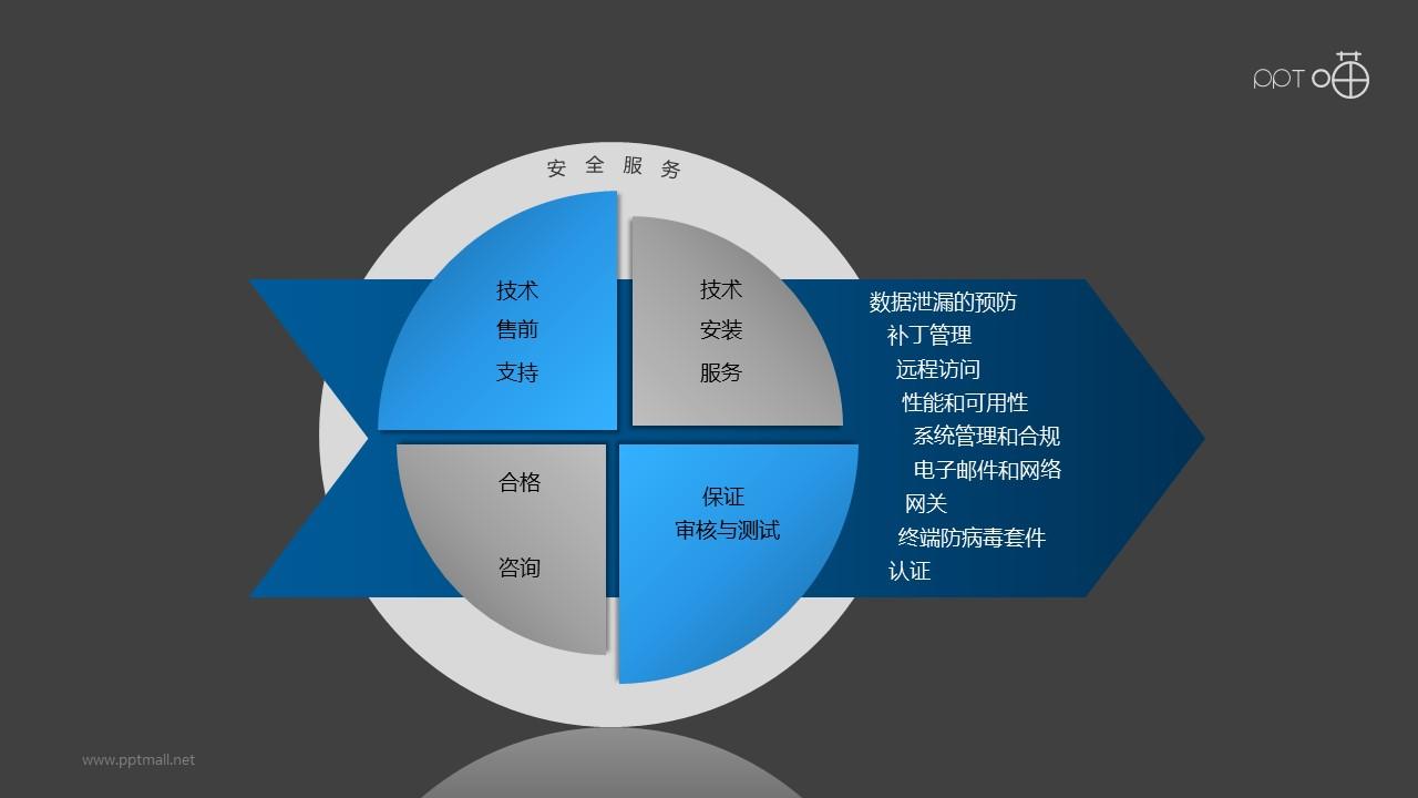 """安全服务之""""宝马""""标志PPT素材图下载"""