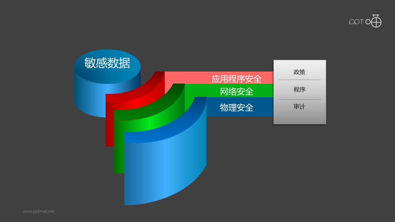 """安全服务之""""WIFI""""热点总分关系PPT素材图下载"""