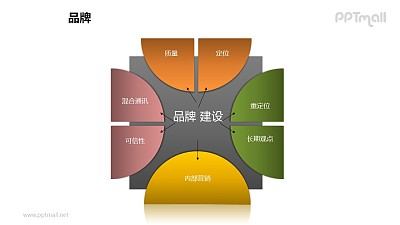 品牌之半圆轮品牌建设图形PPT素材下载