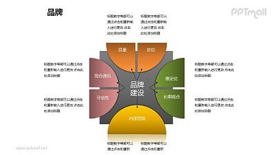 品牌之具体说明品牌建设图形PPT素材下载