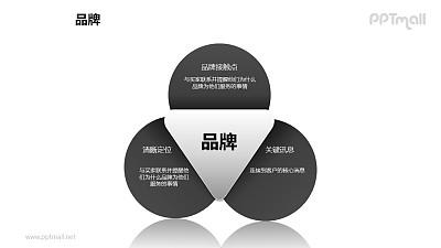 """品牌之""""三叶草""""品牌图形PPT素材下载"""