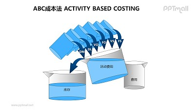 ABC成本法概念图PPT素材下载