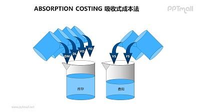 ABC成本法之吸收式成本法概念图PPT素材下载