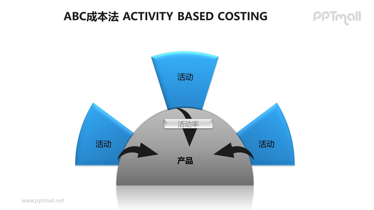 "ABC成本法之4部分""半圆式""总分关系概念图PPT素材下载"