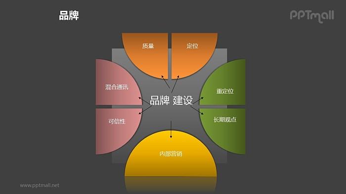 品牌之半圆轮品牌建设图形PPT素材下载_幻灯片预览图2