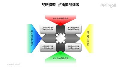 战略模型——决策影响因素分析PPT模板素材