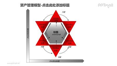 资产管理——六角星形资产管理模型PPT模板素材