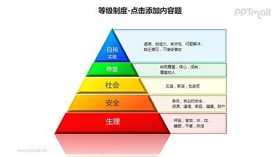 等级制度——金字塔形马斯洛需求层次理论说明PPT素材下载