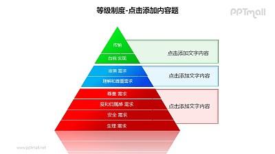 等级制度——金字塔形需求层次理论分析PPT模板素材