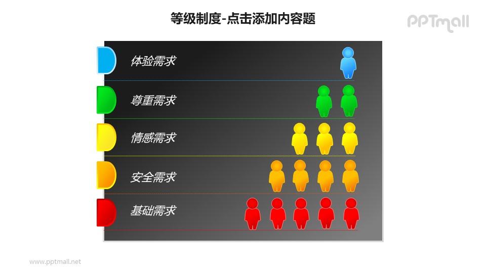 等级制度——垂直列表式需求层次理论分析PPT模板素材