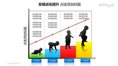发展进化提升——坐标轴+儿童成长阶段图的PPT模板素材