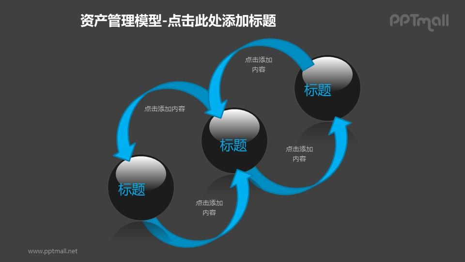 资产管理——反馈机制循环图PPT模板素材