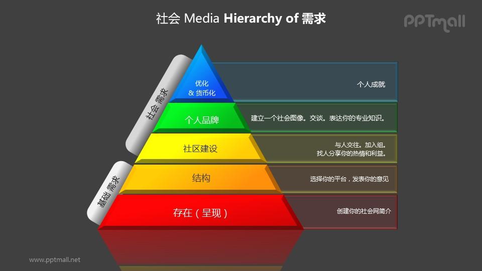 等级制度——金字塔形层次关系分析PPT图形素材