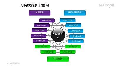 可持续发展——三部分分析企业发展策略的价值网PPT素材