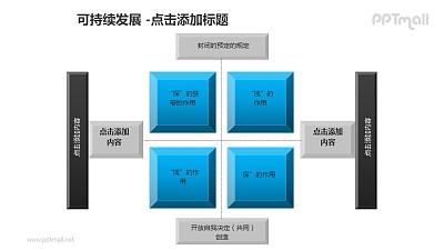 可持续发展——四方面分析企业绿色发展效应PPT素材