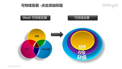 可持续发展——方案强化两种维恩图对比的PPT模板素材