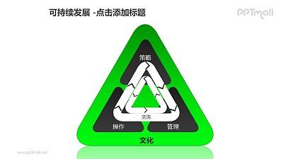 可持续发展——绿色三角形内部双向循环图PPT模板素材