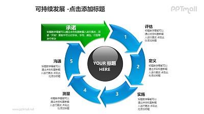 可持续发展——6部分圆环循环递进关系PPT模板素材