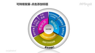 可持续发展——银行的经济贡献饼状图图解PPT模板素材