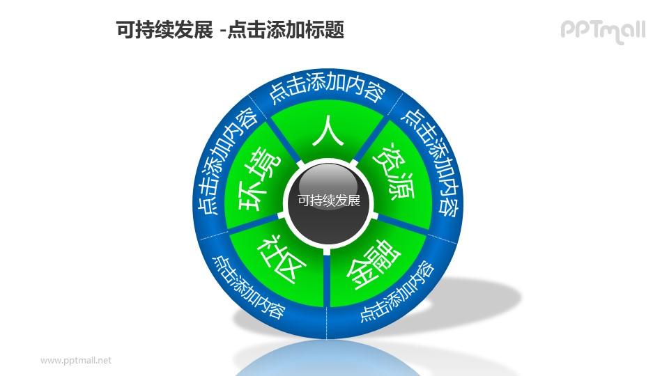 可持续发展——5部分饼状图循环递进关系PPT模板素材