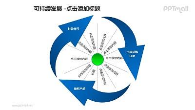 可持续发展——采购流程的循环箭头PPT模板素材