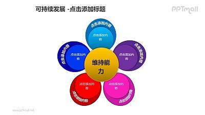 可持续发展——5个部分花朵样式的维持能力分析图PPT模板素材