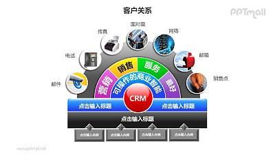 客户关系——销售部门客户关系管理扇形图PPT模板素材