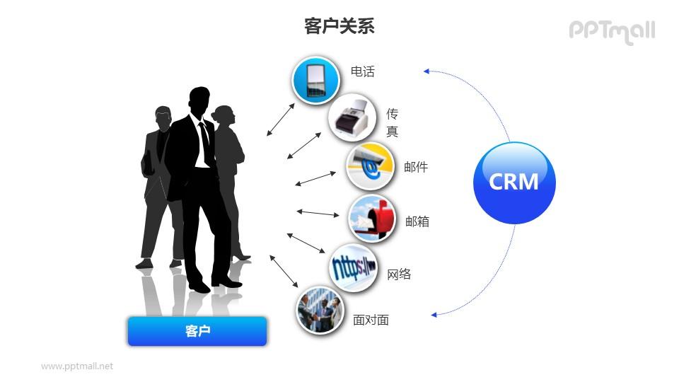 客户关系——商务人士+与客户的多种接触方式PPT图形素材