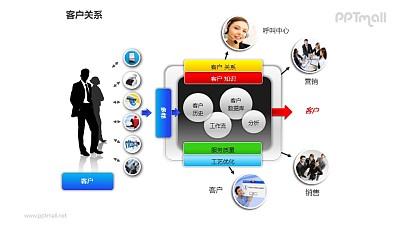 客户关系——商务人士+客户服务流程PPT图形素材