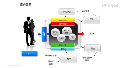 客户关系——人物剪影+客户服务反馈机制PPT图形素材
