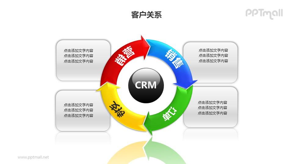 客户关系——营销模式4部分循环图PPT图形素材