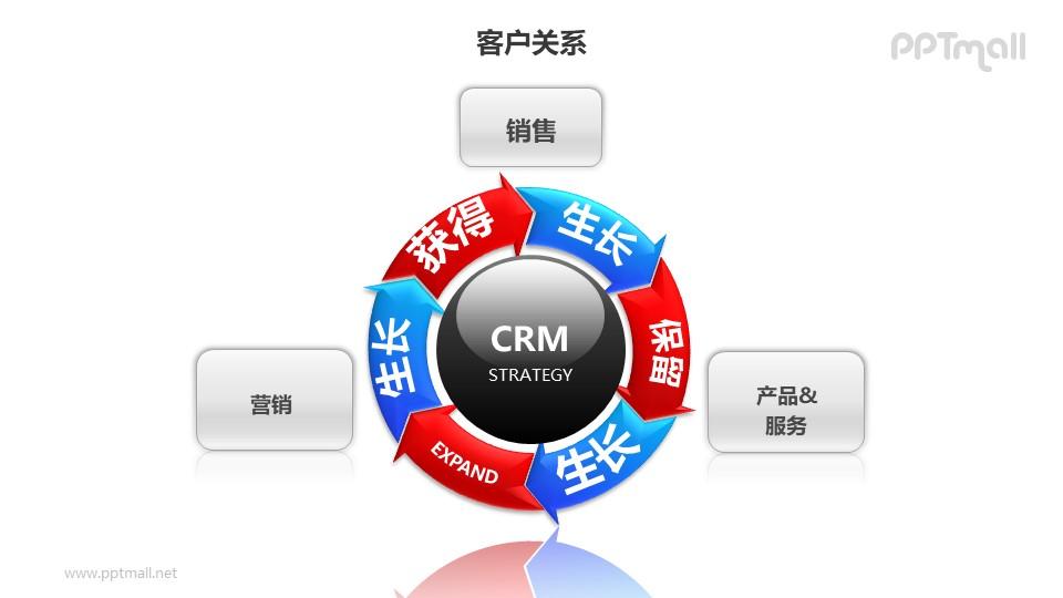 客户关系——产品生命周期循环图PPT图形素材