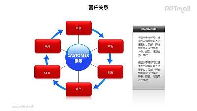 客户关系——方案改进循环图+文本框PPT模板素材