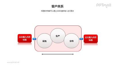 客户关系——双向箭头采购管理PPT模板素材