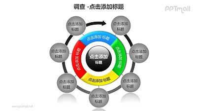 调查——生命周期调查7部分循环关系PPT图形模板
