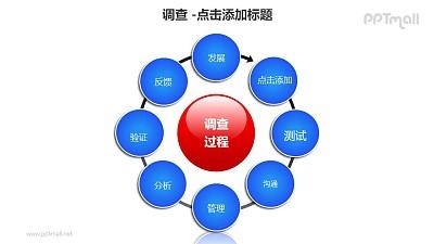 调查——调研过程反馈机制8部分循环图PPT素材模板