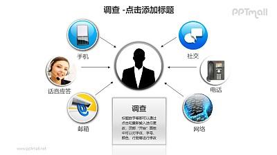 调查——6种调查方式PPT素材模板