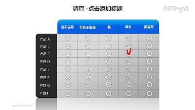 调查——不同产品的满意度调查表PPT素材模板
