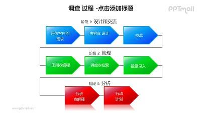 调查——调查方案设计流程PPT素材模板