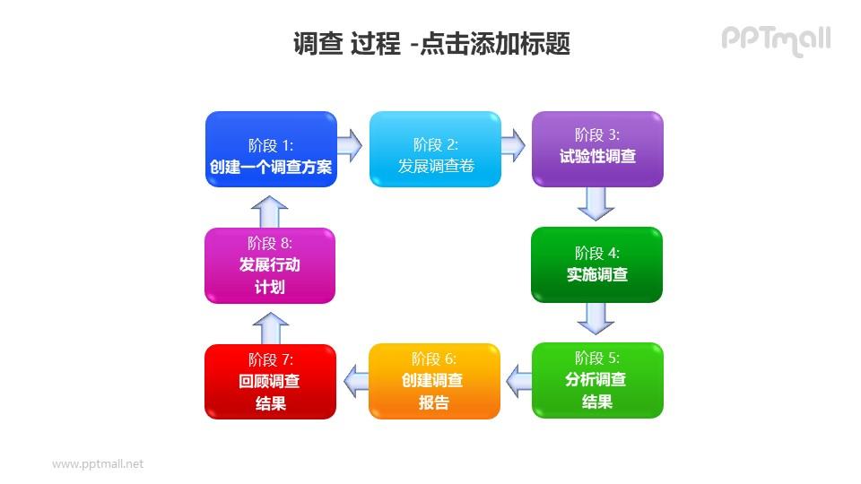 调查——调查方案8个阶段循环图PPT素材模板