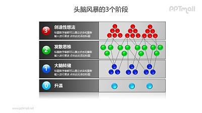 头脑风暴——3个阶段列表说明PPT素材模板