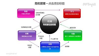 危机管理——检测寻找存在的问题PPT素材模板