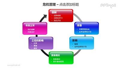 危机管理——缓解危机6部分循环机制PPT素材模板