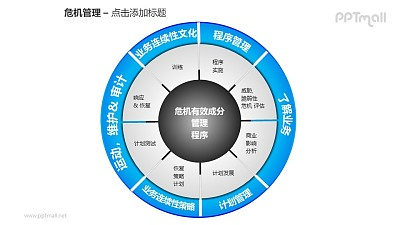 危机管理——危机有效成分管理程序PPT素材模板