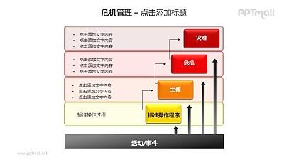危机管理——标准操作程序PPT素材模板