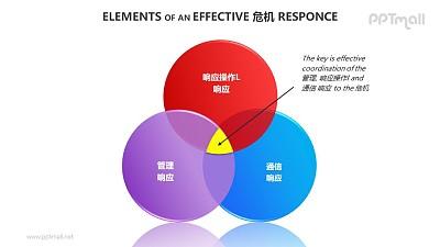危机管理——3个相互交错的面积图PPT素材模板