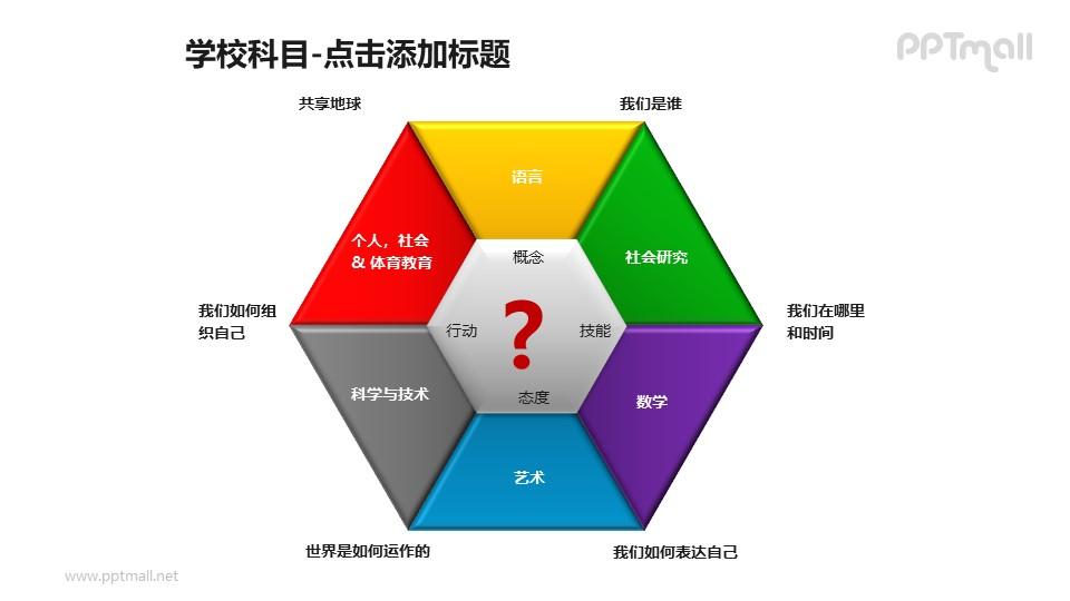 学校科目——学习管理六边形图解PPT素材模板
