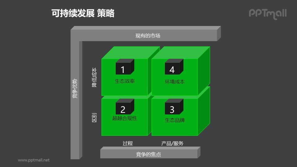 可持续发展——绿色方块矩阵企业可持续发展策略分析PPT素材下载